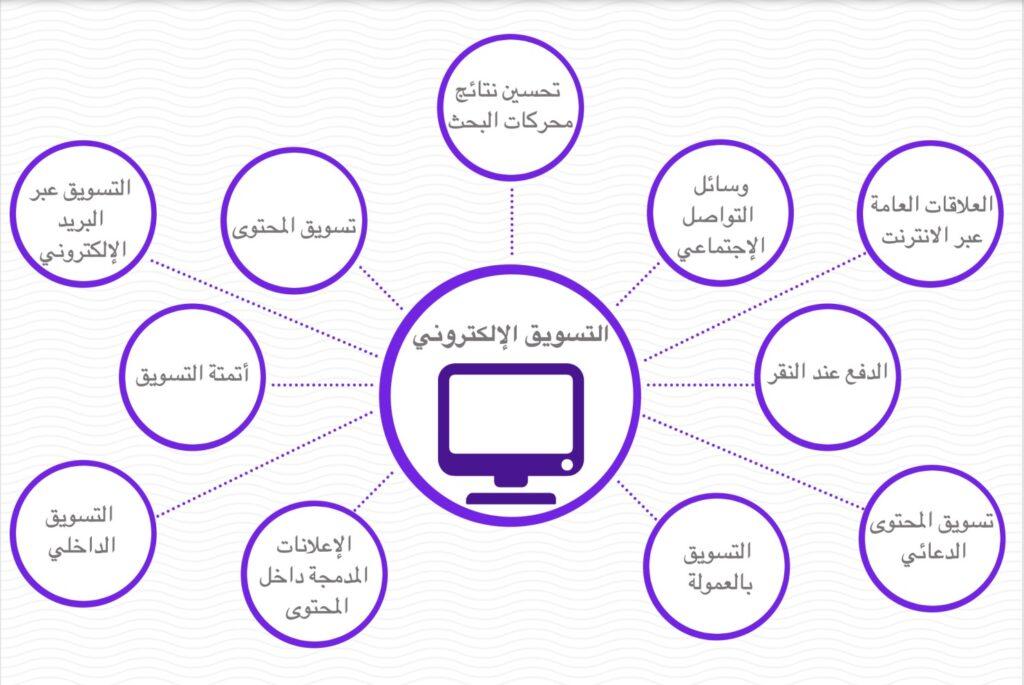 صورة توضح أنواع وأساليب التسويق الرقمي