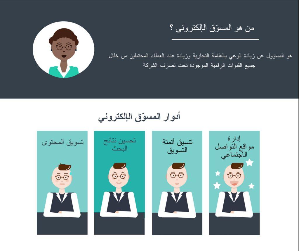 صورة لتوضيح مهام ووظائف المسوق الالكتروني